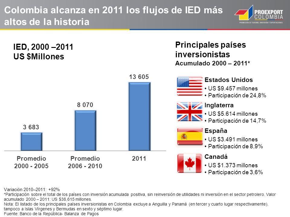 Inversión Directa Recibida US$ miles de millones 6.12 7.55 13.2 5.9% 1.4% 2.9% 4.2% 14.7 5.1 1.6% 66.6 2.7% Flujos recibidos de IED / PIB (%) Fuente: EIU, Banco de la República Colombia es el tercer país en la región con mayor flujo de IED como porcentaje del PIB