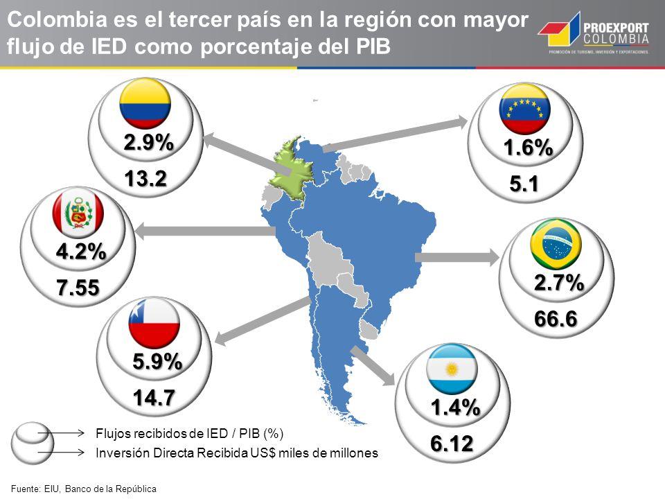 Fuente: Encuesta Opiniones de los inversionistas norteamericanos y europeos sobre las compañías latinoamericanas.