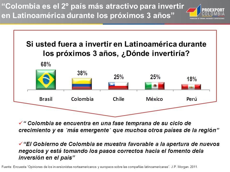 Fuente: Encuesta Opiniones de los inversionistas norteamericanos y europeos sobre las compañías latinoamericanas. J.P. Morgan. 2011. Colombia es el 2º