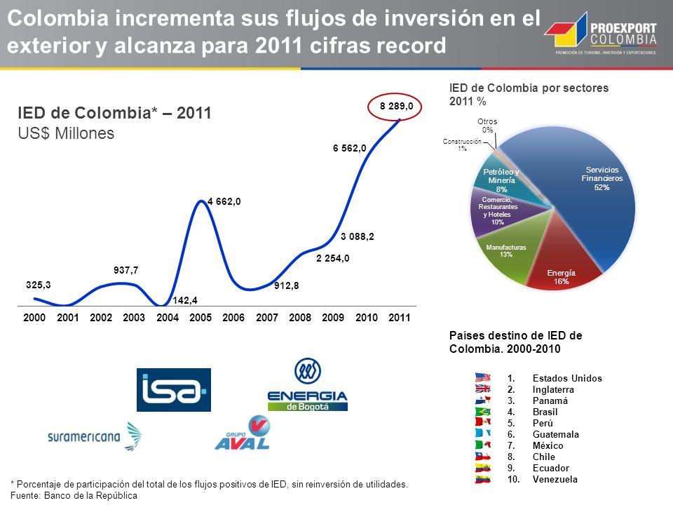 Colombia incrementa sus flujos de inversión en el exterior y alcanza para 2011 cifras record * Porcentaje de participación del total de los flujos pos