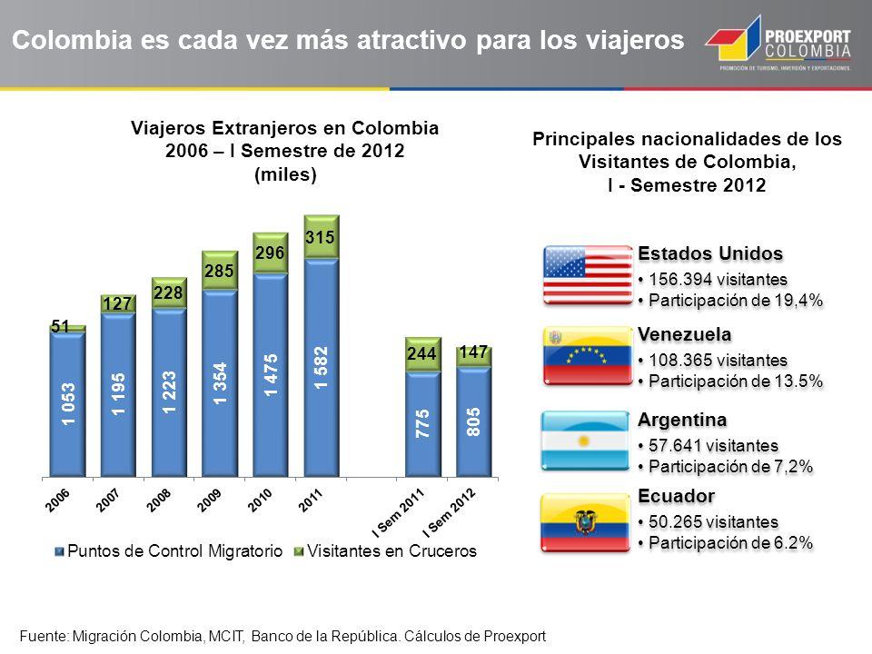 Colombia es cada vez más atractivo para los viajeros Fuente: Migración Colombia, MCIT, Banco de la República. Cálculos de Proexport Viajeros Extranjer