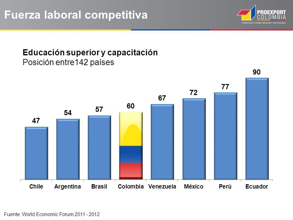 Fuerza laboral competitiva Educación superior y capacitación Posición entre142 países Fuente: World Economic Forum 2011 - 2012