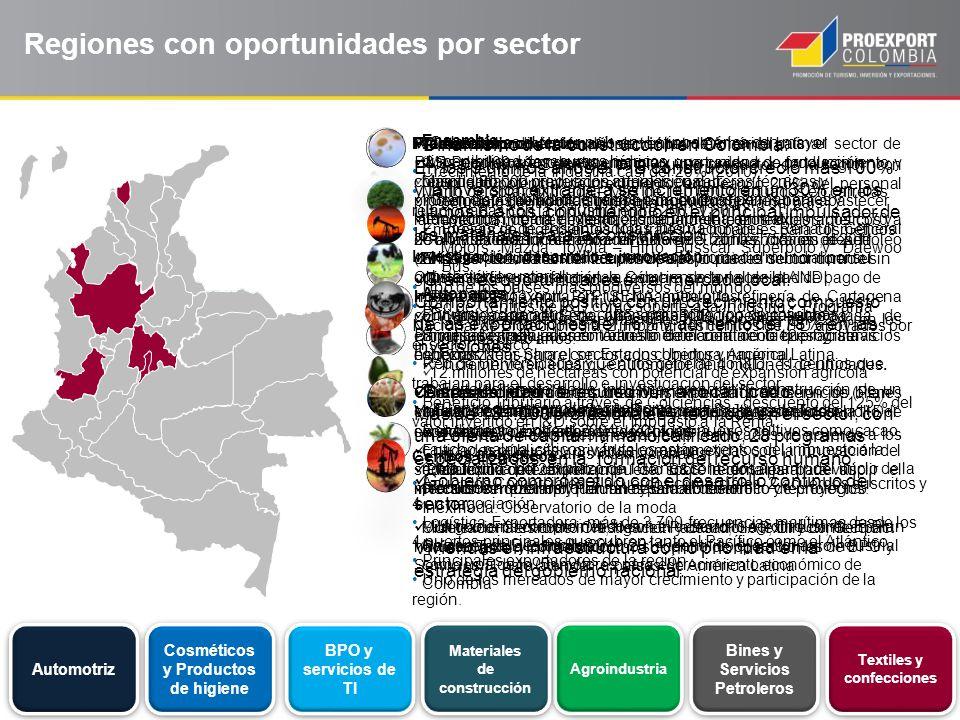 Automotriz Cosméticos y Productos de higiene BPO y servicios de TI Agroindustria Bines y Servicios Petroleros Regiones con oportunidades por sector Ma