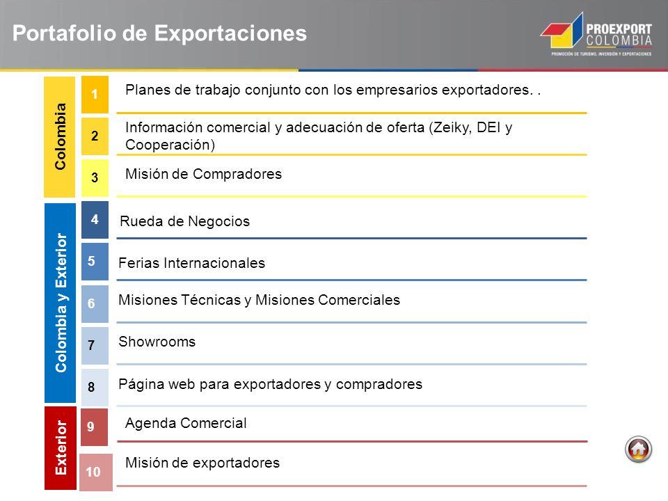 Planes de trabajo conjunto con los empresarios exportadores.. 1 6 Información comercial y adecuación de oferta (Zeiky, DEI y Cooperación) 2 Misión de