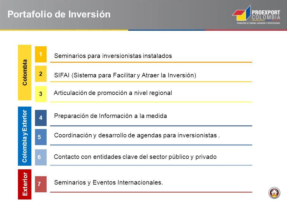 Seminarios para inversionistas instalados 1 Seminarios y Eventos Internacionales. 6 SIFAI (Sistema para Facilitar y Atraer la Inversión) 2 Preparación