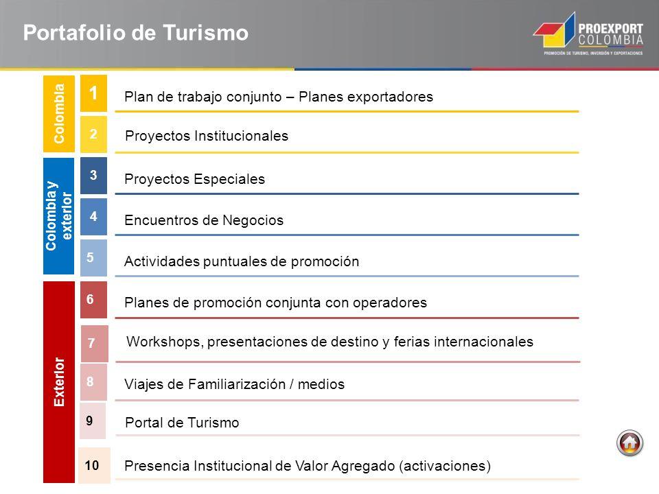 Plan de trabajo conjunto – Planes exportadores 1 Planes de promoción conjunta con operadores 6 Proyectos Institucionales 2 Proyectos Especiales 3 5 Wo