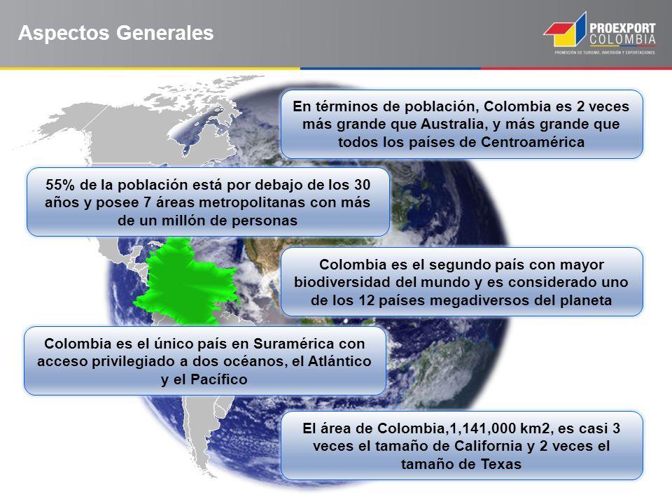 Aspectos Generales En términos de población, Colombia es 2 veces más grande que Australia, y más grande que todos los países de Centroamérica 55% de l