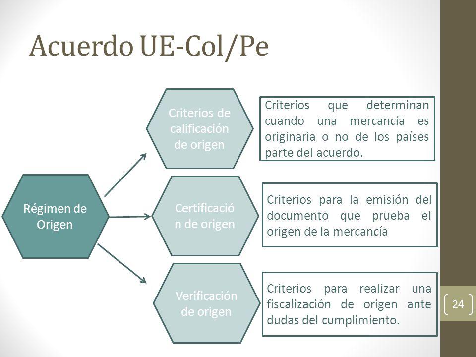 Acuerdo UE-Col/Pe 24 Régimen de Origen Criterios de calificación de origen Certificació n de origen Verificación de origen Criterios que determinan cuando una mercancía es originaria o no de los países parte del acuerdo.