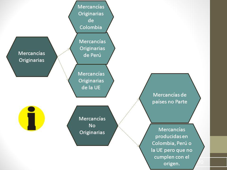 70 Mercancías Originarias Mercancías Originarias de Perú Mercancías Originarias de la UE Mercancías No Originarias Mercancías de países no Parte Mercancías producidas en Colombia, Perú o la UE pero que no cumplen con el origen.