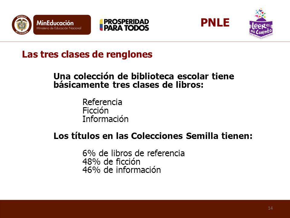 Una colección de biblioteca escolar tiene básicamente tres clases de libros: Referencia Ficción Información Los títulos en las Colecciones Semilla tie
