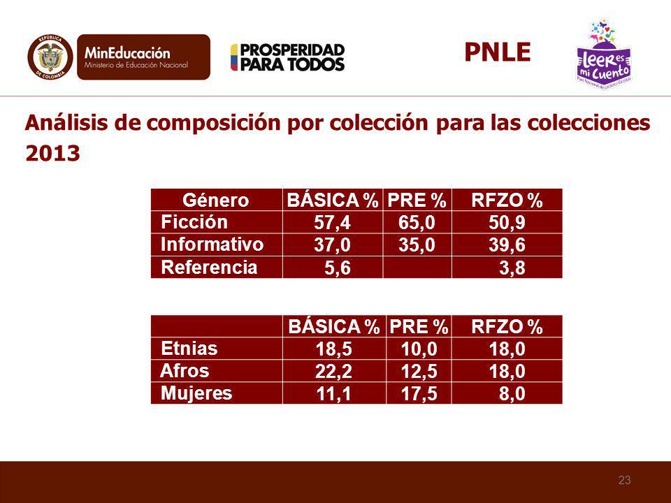 23 GéneroBÁSICA %PRE %RFZO % Ficción 57,465,050,9 Informativo 37,035,039,6 Referencia 5,6 3,8 Análisis de composición por colección para las coleccion