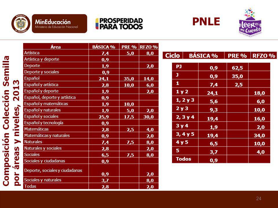 24 ÁreaBÁSICA %PRE %RFZO % Artística 7,4 5,0 8,0 Artística y deporte 0,9 Deporte 1,9 2,0 Deporte y sociales 0,9 Español 24,135,014,0 Español y artísti