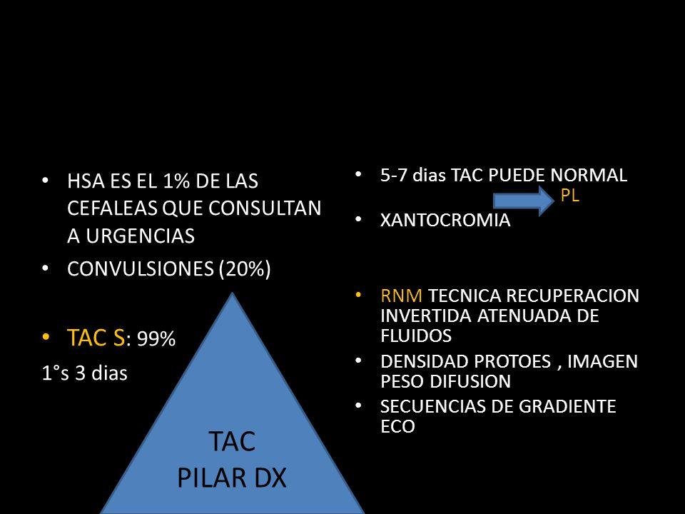 HSA ES EL 1% DE LAS CEFALEAS QUE CONSULTAN A URGENCIAS CONVULSIONES (20%) TAC S : 99% 1°s 3 dias 5-7 dias TAC PUEDE NORMAL PL XANTOCROMIA RNM TECNICA RECUPERACION INVERTIDA ATENUADA DE FLUIDOS DENSIDAD PROTOES, IMAGEN PESO DIFUSION SECUENCIAS DE GRADIENTE ECO TAC PILAR DX