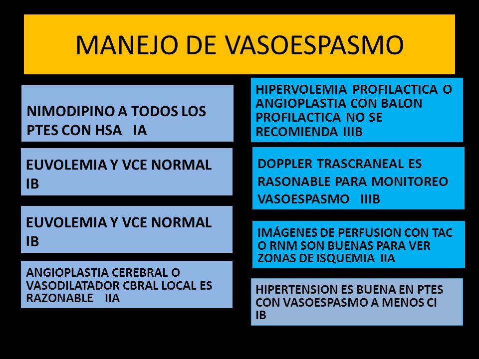 MANEJO DE VASOESPASMO NIMODIPINO A TODOS LOS PTES CON HSA IA EUVOLEMIA Y VCE NORMAL IB HIPERVOLEMIA PROFILACTICA O ANGIOPLASTIA CON BALON PROFILACTICA NO SE RECOMIENDA IIIB DOPPLER TRASCRANEAL ES RASONABLE PARA MONITOREO VASOESPASMO IIIB IMÁGENES DE PERFUSION CON TAC O RNM SON BUENAS PARA VER ZONAS DE ISQUEMIA IIA HIPERTENSION ES BUENA EN PTES CON VASOESPASMO A MENOS CI IB ANGIOPLASTIA CEREBRAL O VASODILATADOR CBRAL LOCAL ES RAZONABLE IIA