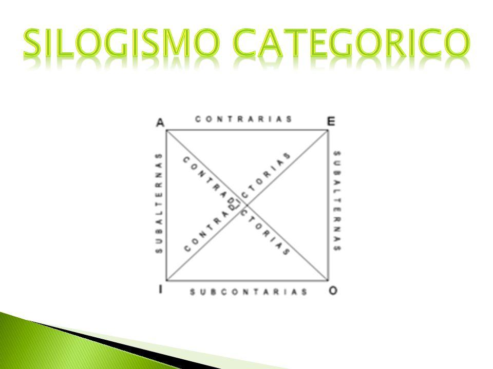 SILOGISMO CATEGORICO Que es Es un silogismo compuesto por exactamente tres proposiciones categóricas (dos premisas y una conclusión).