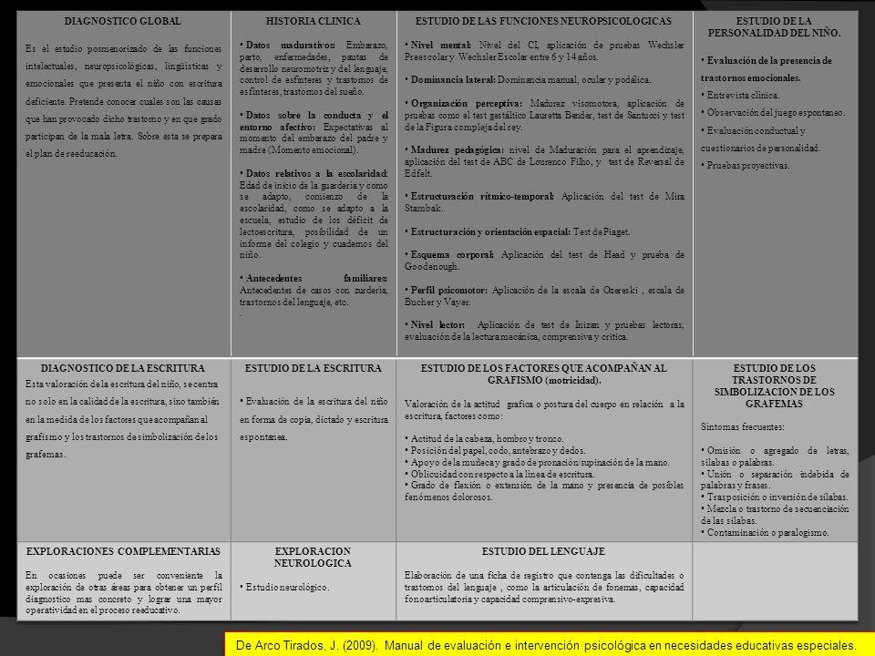 DIAGNOSTICO De Arco Tirados, J. (2009). Manual de evaluación e intervención psicológica en necesidades educativas especiales.