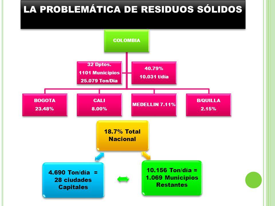 LA PROBLEMÁTICA DE RESIDUOS SÓLIDOS COLOMBIA BOGOTA 23.48% CALI 8.00% MEDELLIN 7.11% B/QUILLA 2.15% 32 Dptos. 1101 Municipios 25.079 Ton/Dia 40.79% 10