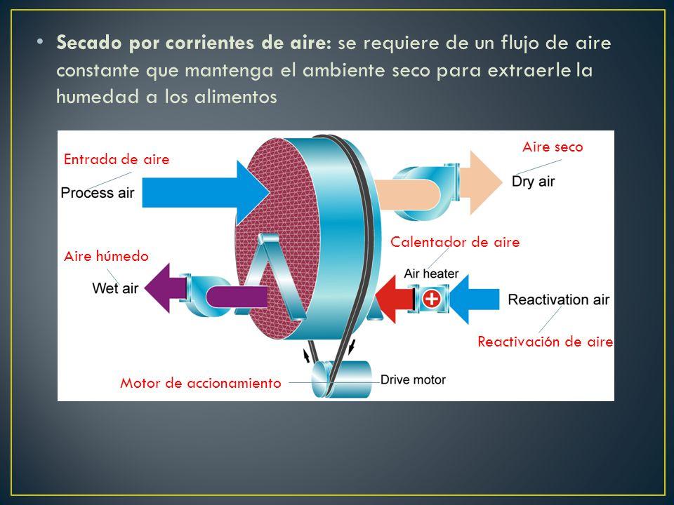Secado por corrientes de aire: se requiere de un flujo de aire constante que mantenga el ambiente seco para extraerle la humedad a los alimentos Entrada de aire Aire seco Aire húmedo Calentador de aire Reactivación de aire Motor de accionamiento
