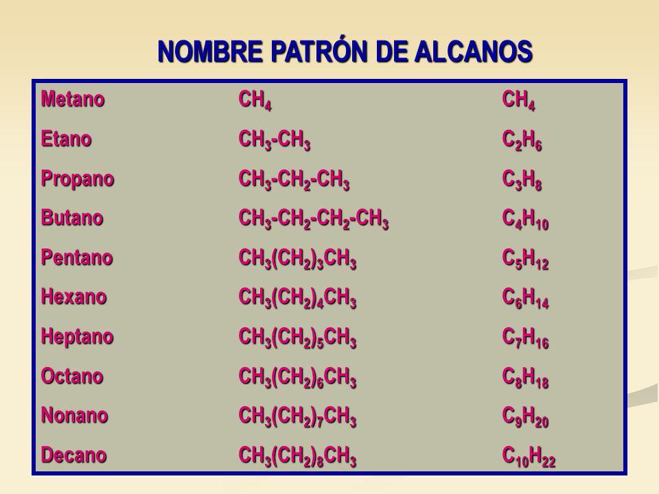 NOMBRE PATRÓN DE ALCANOS MetanoCH 4 CH 4 EtanoCH 3 -CH 3 C 2 H 6 PropanoCH 3 -CH 2 -CH 3 C 3 H 8 ButanoCH 3 -CH 2 -CH 2 -CH 3 C 4 H 10 PentanoCH 3 (CH 2 ) 3 CH 3 C 5 H 12 HexanoCH 3 (CH 2 ) 4 CH 3 C 6 H 14 HeptanoCH 3 (CH 2 ) 5 CH 3 C 7 H 16 OctanoCH 3 (CH 2 ) 6 CH 3 C 8 H 18 NonanoCH 3 (CH 2 ) 7 CH 3 C 9 H 20 DecanoCH 3 (CH 2 ) 8 CH 3 C 10 H 22