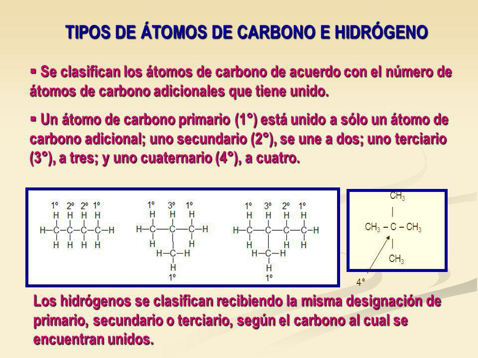 TIPOS DE ÁTOMOS DE CARBONO E HIDRÓGENO Se clasifican los átomos de carbono de acuerdo con el número de átomos de carbono adicionales que tiene unido.