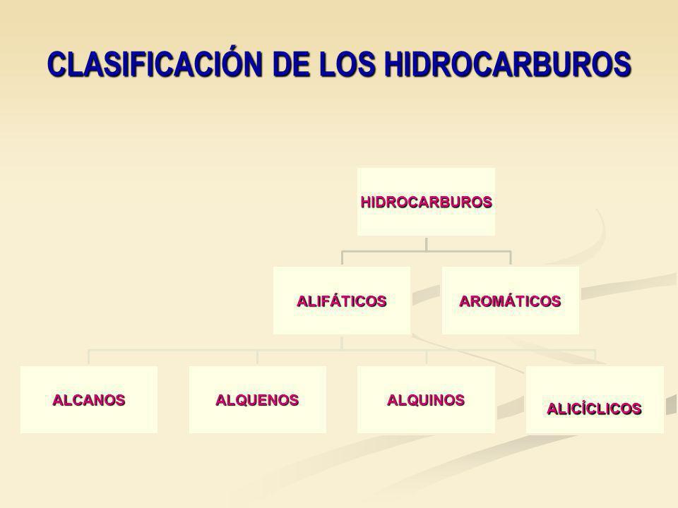 CLASIFICACIÓN DE LOS HIDROCARBUROS HIDROCARBUROS ALIFÁTICOS ALCANOSALQUENOSALQUINOSALICÍCLICOS AROMÁTICOS