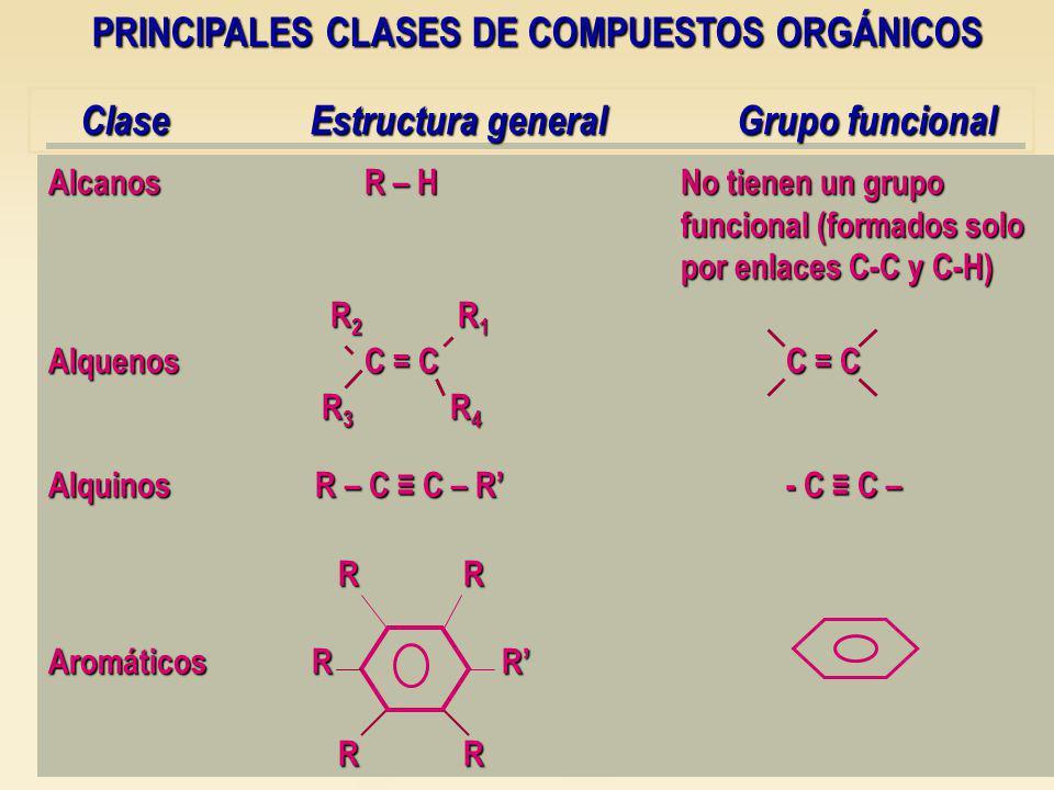 AlcanosR – HNo tienen un grupo funcional (formados solo por enlaces C-C y C-H) R 2 R 1 R 2 R 1 AlquenosC = CC = C R 3 R 4 R 3 R 4 Alquinos R – C C – R- C C – R R R R Aromáticos R R R R R R Clase Estructura general Grupo funcional Clase Estructura general Grupo funcional PRINCIPALES CLASES DE COMPUESTOS ORGÁNICOS