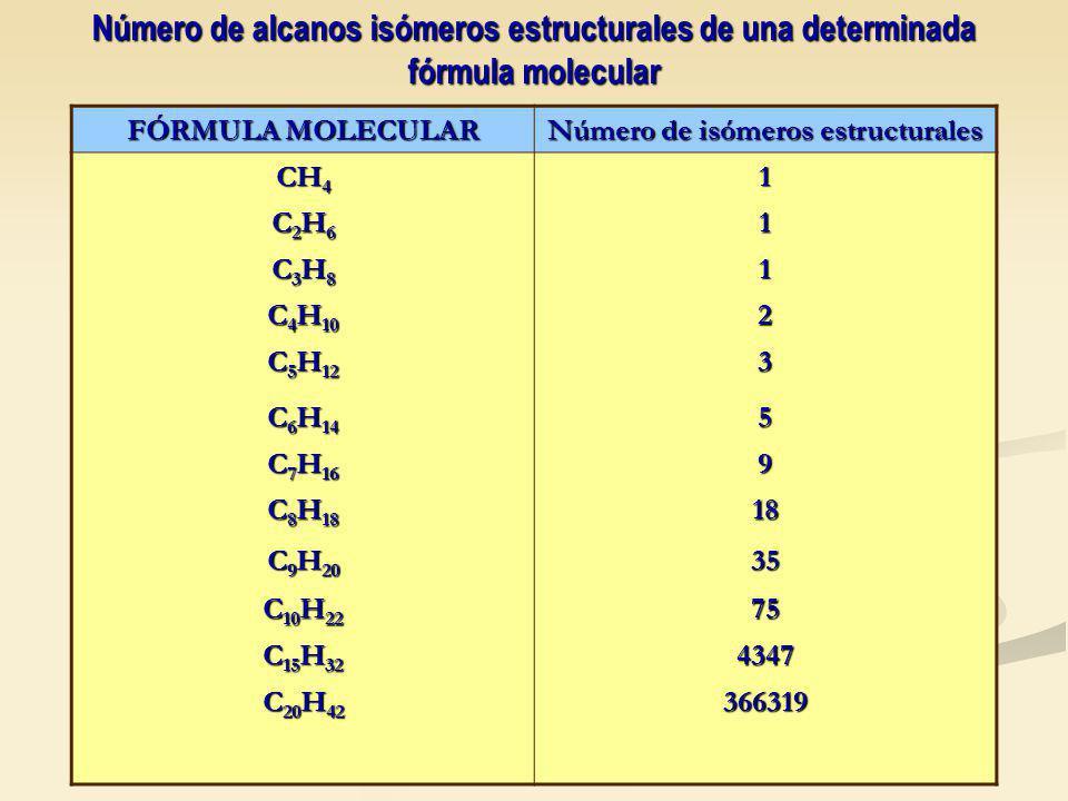 FÓRMULA MOLECULAR Número de isómeros estructurales CH 4 1 C2H6C2H6C2H6C2H61 C3H8C3H8C3H8C3H81 C 4 H 10 2 C 5 H 12 3 C 6 H 14 5 C 7 H 16 9 C 8 H 18 18 C 9 H 20 35 C 10 H 22 75 C 15 H 32 4347 C 20 H 42 366319 Número de alcanos isómeros estructurales de una determinada fórmula molecular