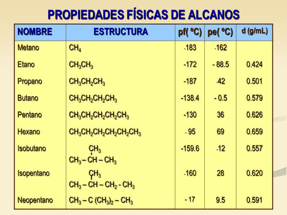 PROPIEDADES FÍSICAS DE ALCANOS NOMBREESTRUCTURA pf( ºC) pe( ºC) d (g/mL) Metano CH 4 - 183 - 162 Etano CH 3 CH 3 -172 - 88.5 0.424 Propano CH 3 CH 2 CH 3 -187 - 42 0.501 Butano CH 3 CH 2 CH 2 CH 3 -138.4 - 0.5 0.579 Pentano CH 3 CH 2 CH 2 CH 2 CH 3 -130360.626 Hexano CH 3 CH 2 CH 2 CH 2 CH 2 CH 3 - 95 690.659 Isobutano CH 3 CH 3 CH 3 – CH – CH 3 -159.6 - 12 0.557 Isopentano CH 3 CH 3 CH 3 – CH – CH 2 - CH 3 - 160 280.620 Neopentano CH 3 – C (CH 3 ) 2 – CH 3 - 17 9.50.591