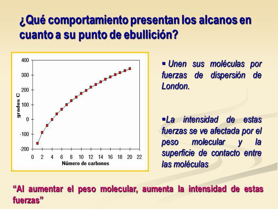 ¿Qué comportamiento presentan los alcanos en cuanto a su punto de ebullición.