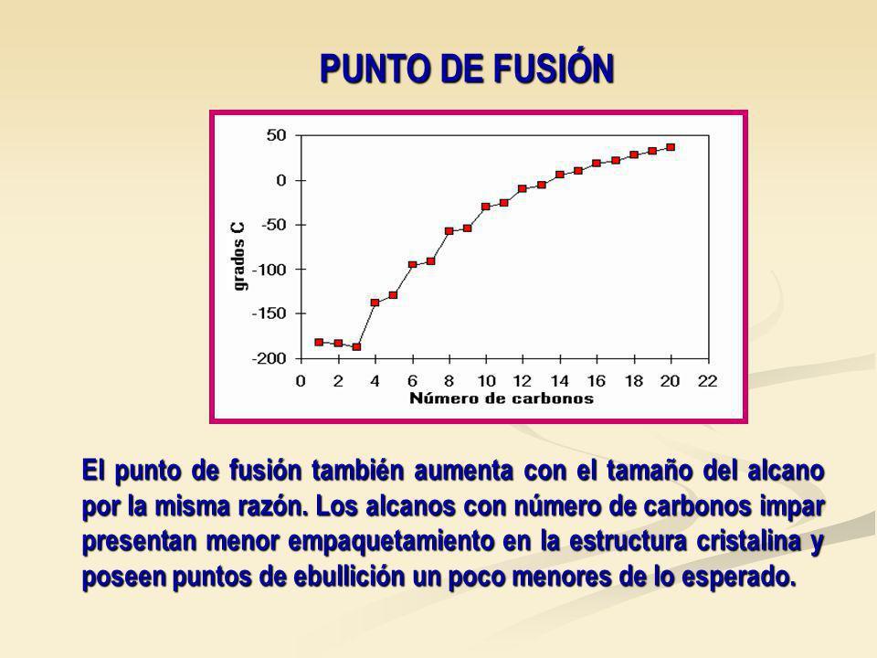 PUNTO DE FUSIÓN El punto de fusión también aumenta con el tamaño del alcano por la misma razón.