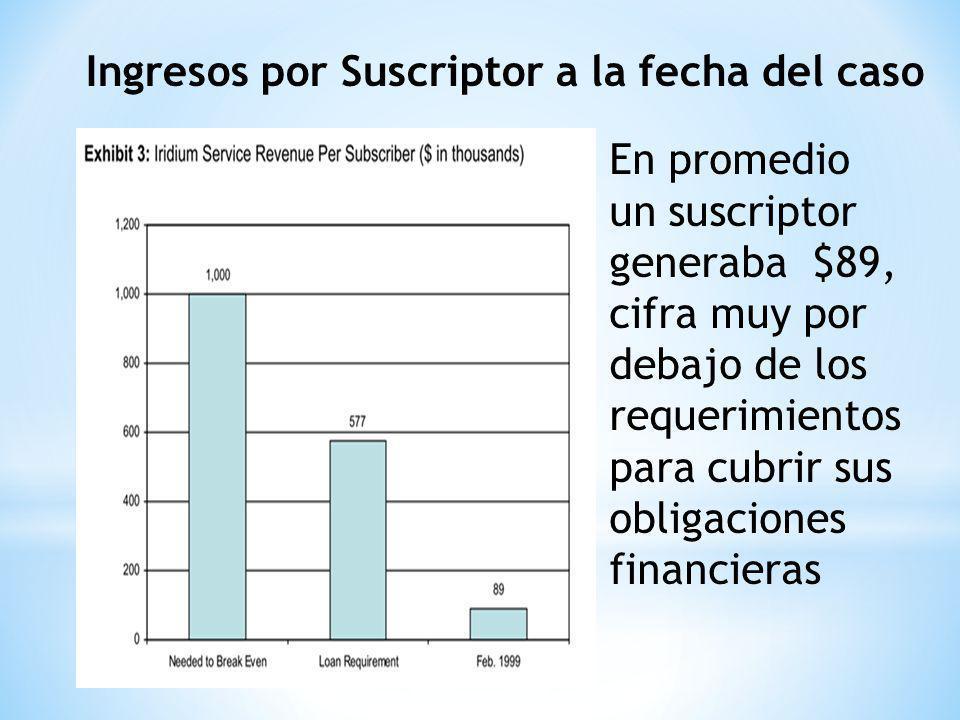 Ingresos por Suscriptor a la fecha del caso En promedio un suscriptor generaba $89, cifra muy por debajo de los requerimientos para cubrir sus obligaciones financieras