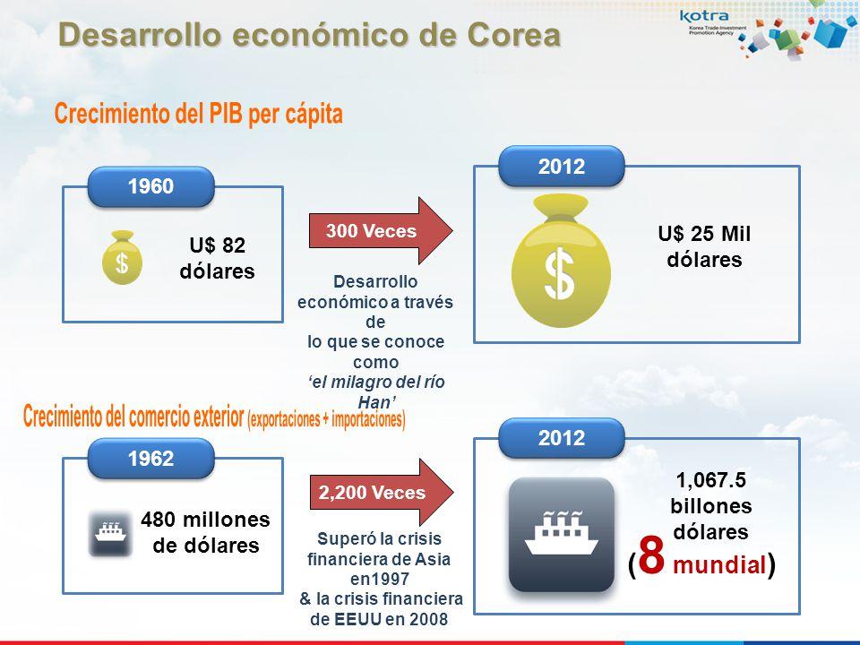 1960 U$ 82 dólares 2012 U$ 25 Mil dólares 2012 ( 8 mundial ) 1,067.5 billones dólares 1962 480 millones de dólares 300 Veces Desarrollo económico a tr