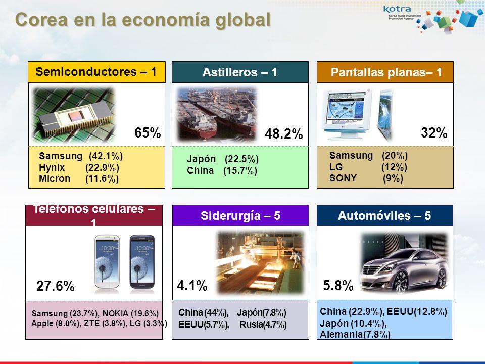 Corea en la economía global Corea en la economía global 48.2% Japón (22.5%) China (15.7%) Astilleros – 1 5.8% China (22.9%), EEUU(12.8%) Japón (10.4%)