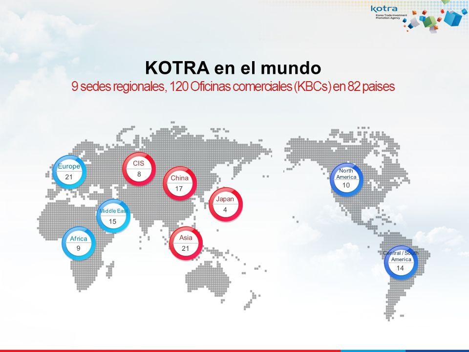 KOTRA en el mundo 9 sedes regionales, 120 Oficinas comerciales (KBCs) en 82 paises