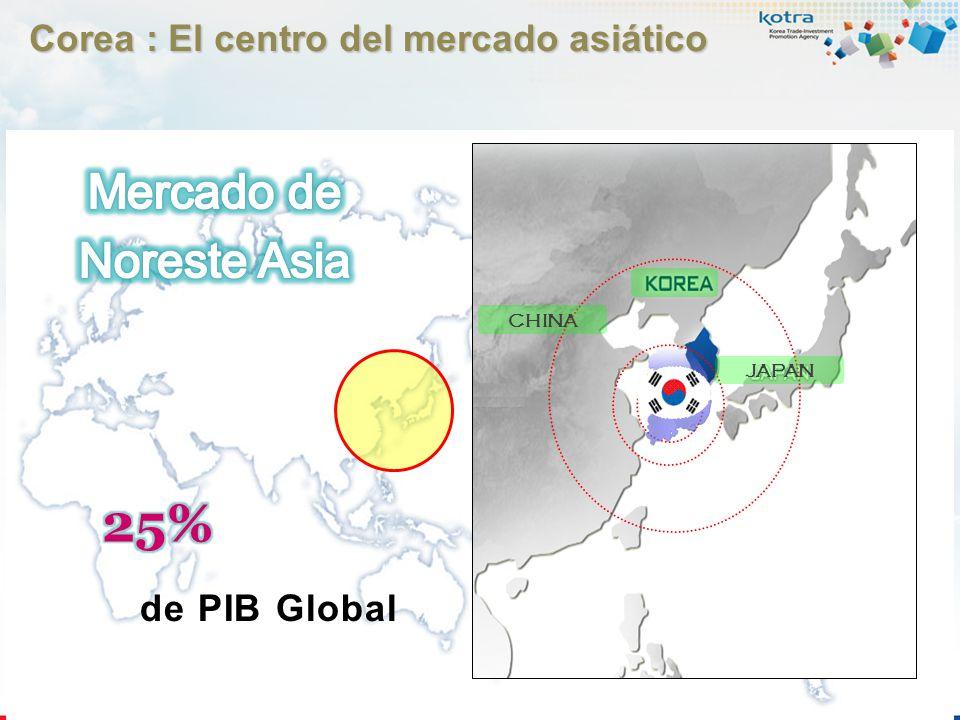 3 (2,700km),,, 2 (1,800km), 2 Horas(1,800km) China, Japón Population : 50 millions Total Area : 100,200 3 Horas(2,700km) Rusia, Mongolia, Taiwan, HongKong Corea : La entrada a Asia Corea : La entrada a Asia