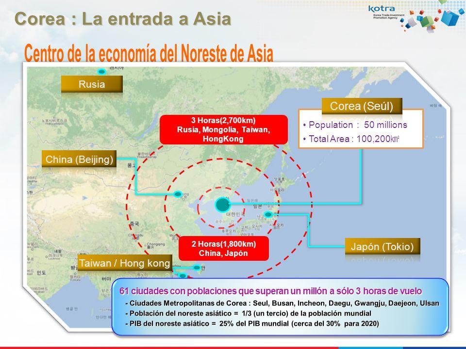 3 (2,700km),,, 2 (1,800km), 2 Horas(1,800km) China, Japón Population : 50 millions Total Area : 100,200 3 Horas(2,700km) Rusia, Mongolia, Taiwan, Hong