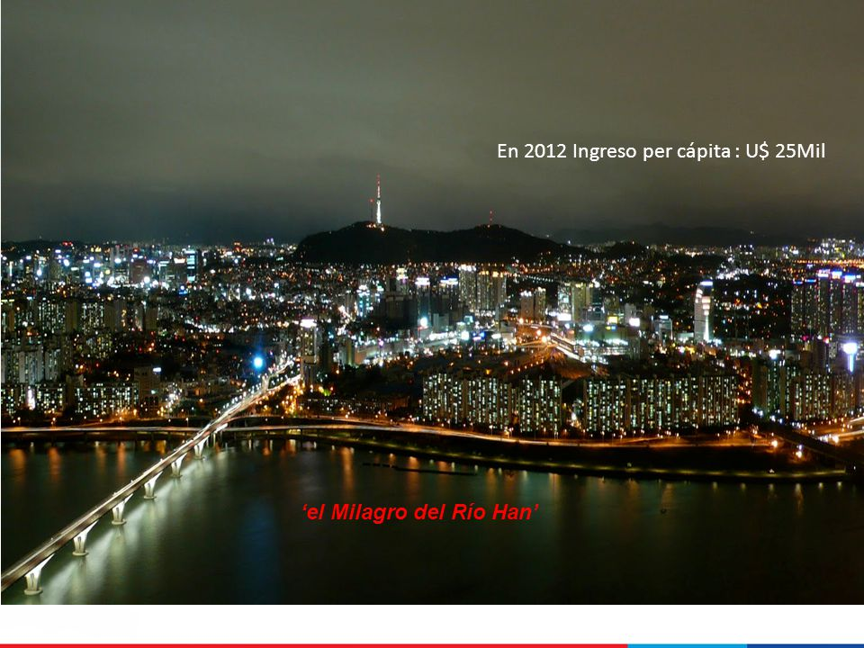 En 2012 Ingreso per cápita : U$ 25Mil el Milagro del Río Han