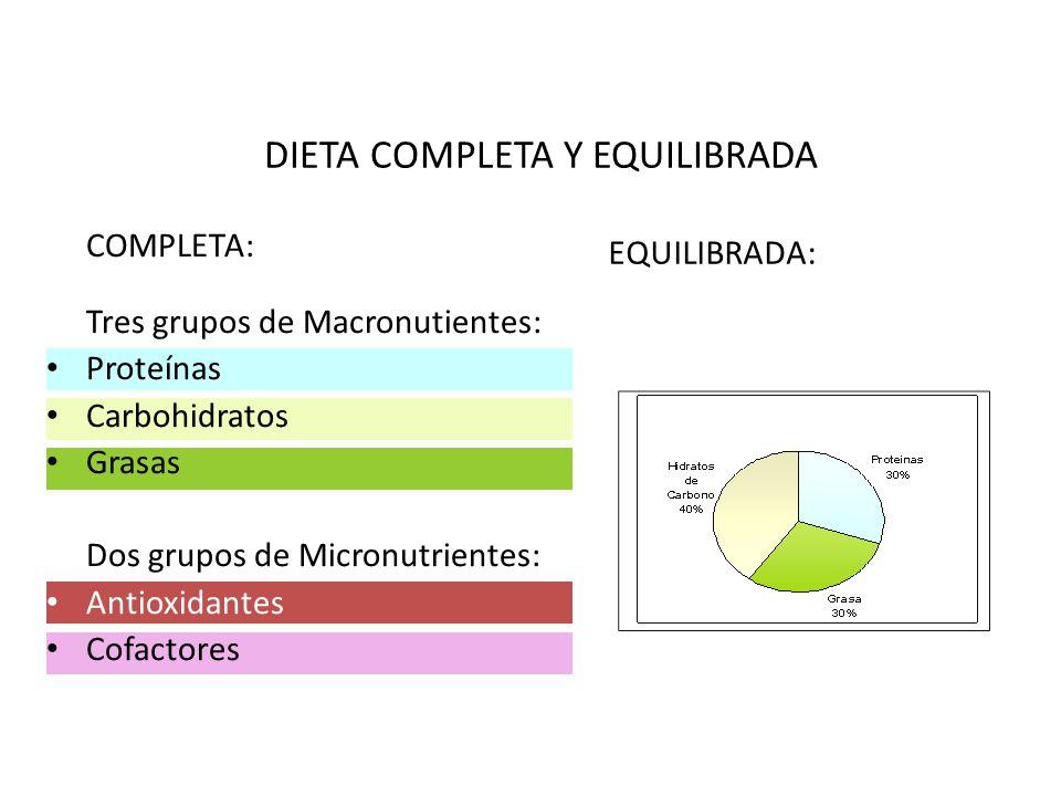 DIETA COMPLETA Y EQUILIBRADA COMPLETA: Tres grupos de Macronutientes: Proteínas Carbohidratos Grasas Dos grupos de Micronutrientes: Antioxidantes Cofactores EQUILIBRADA: