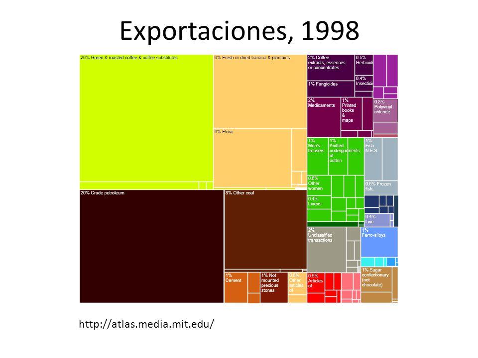 Exportaciones, 1998 http://atlas.media.mit.edu/