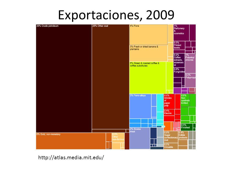 Exportaciones, 2009 http://atlas.media.mit.edu/