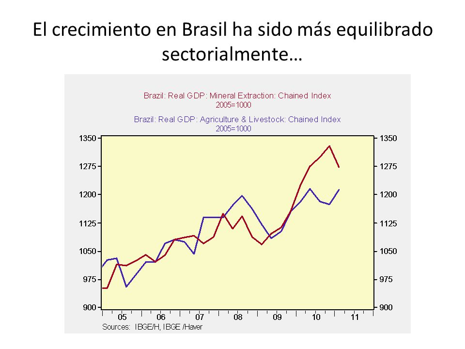 El crecimiento en Brasil ha sido más equilibrado sectorialmente…
