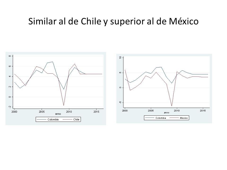 Similar al de Chile y superior al de México