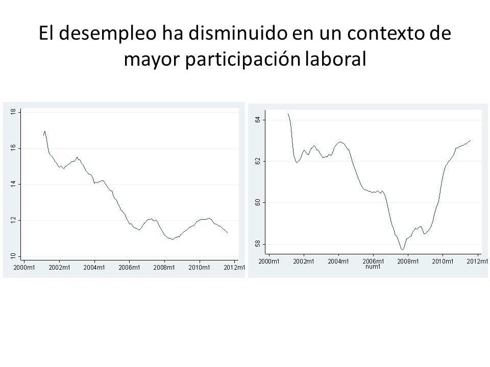 El desempleo ha disminuido en un contexto de mayor participación laboral