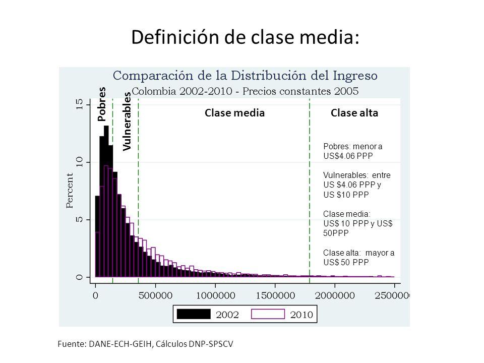 Fuente: DANE-ECH-GEIH, Cálculos DNP-SPSCV Definición de clase media: Pobres: menor a US$4.06 PPP Vulnerables: entre US $4.06 PPP y US $10 PPP Clase me