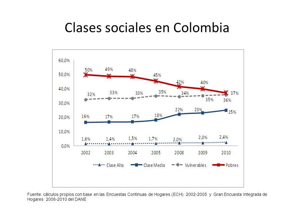 Fuente: cálculos propios con base en las Encuestas Continuas de Hogares (ECH) 2002-2005 y Gran Encuesta Integrada de Hogares 2008-2010 del DANE Clases sociales en Colombia