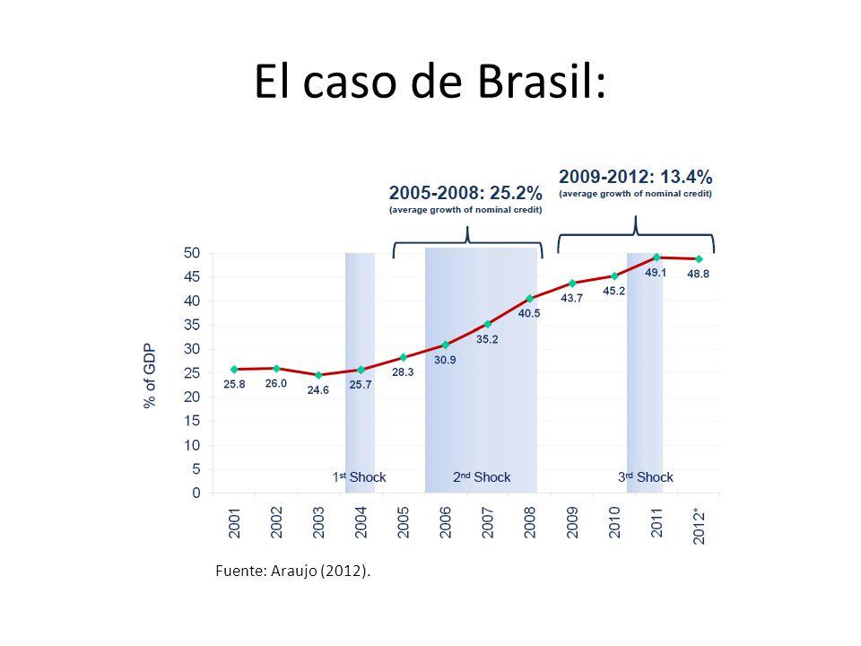 El caso de Brasil: Fuente: Araujo (2012).