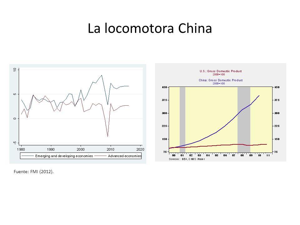 La locomotora China Fuente: FMI (2012).