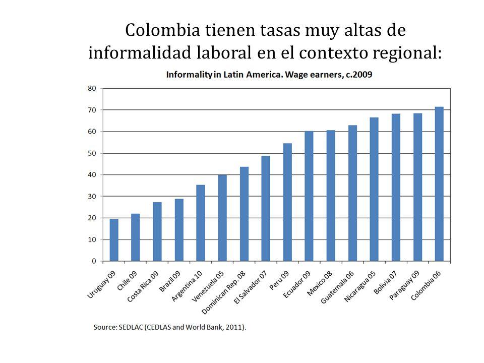 Colombia tienen tasas muy altas de informalidad laboral en el contexto regional: Fuente: López H. (2010).