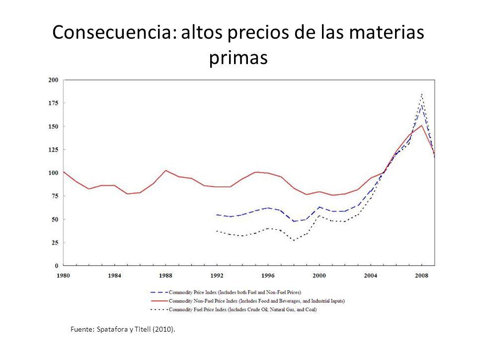 Consecuencia: altos precios de las materias primas Fuente: Spatafora y Titell (2010).