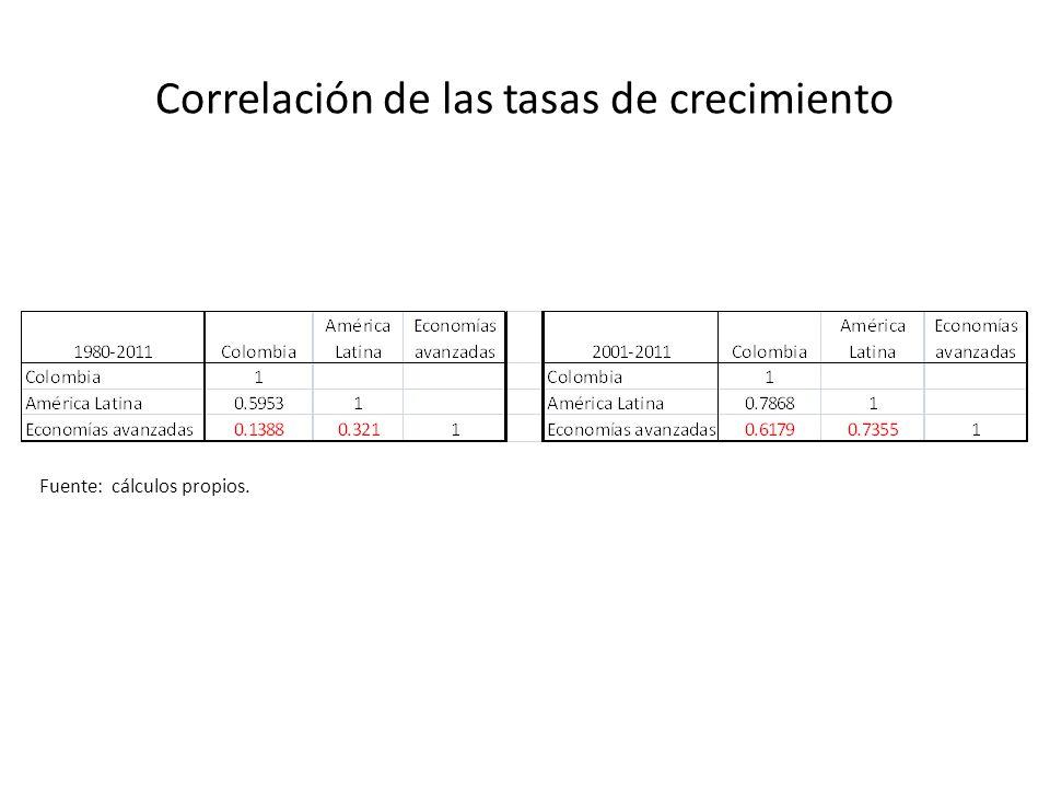 Correlación de las tasas de crecimiento Fuente: cálculos propios.